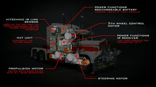 Sariel's Road Train, Construction Details